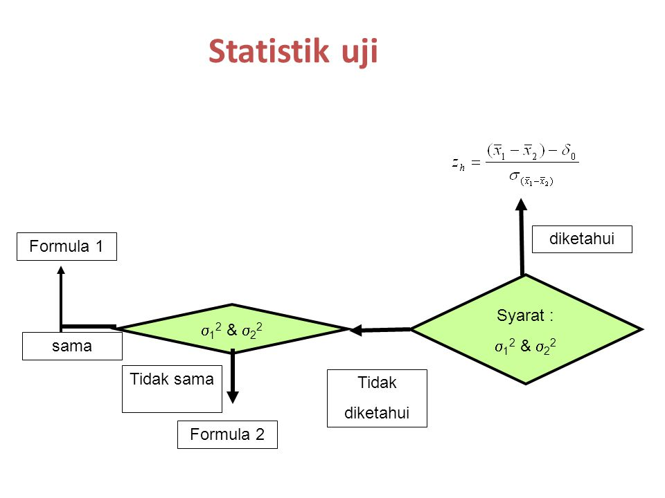 Statistik uji diketahui Formula 1 Syarat : 12 & 22 12 & 22 sama