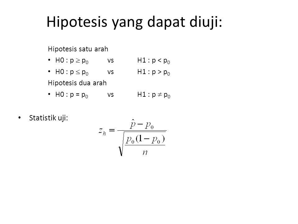 Hipotesis yang dapat diuji: