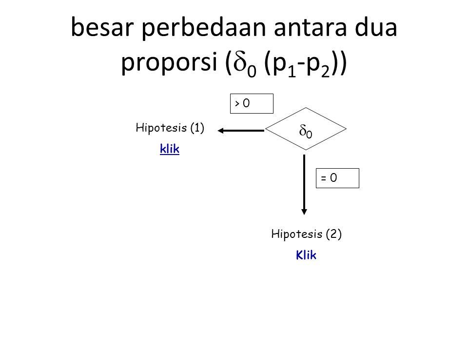 besar perbedaan antara dua proporsi (0 (p1-p2))