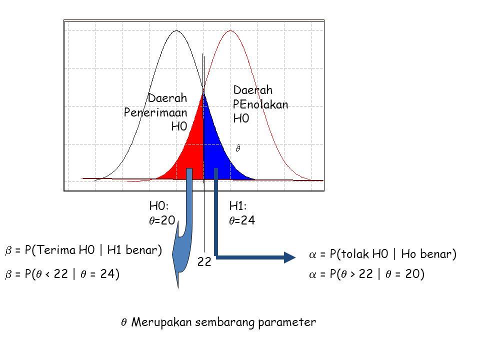Daerah PEnolakan H0 Daerah PenerimaanH0. H0: =20. H1: =24.  = P(Terima H0   H1 benar)  = P(tolak H0   Ho benar)
