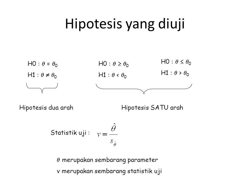 Hipotesis yang diuji H0 :   0 H1 :  > 0 H0 :  = 0