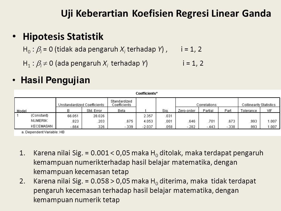 Uji Keberartian Koefisien Regresi Linear Ganda