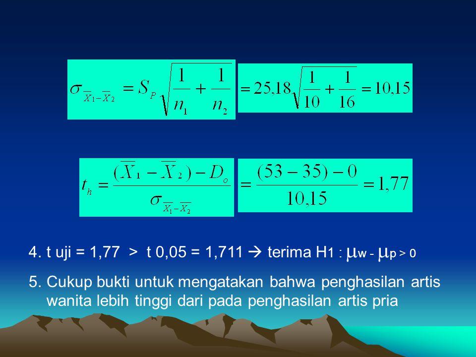 t uji = 1,77 > t 0,05 = 1,711  terima H1 : w - p > 0
