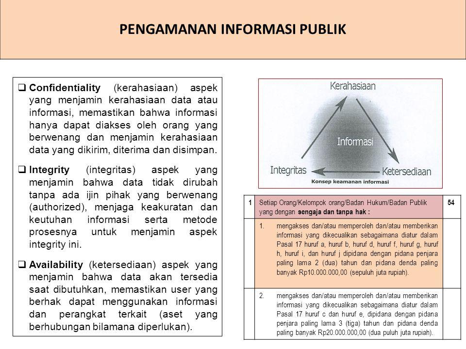 PENGAMANAN INFORMASI PUBLIK