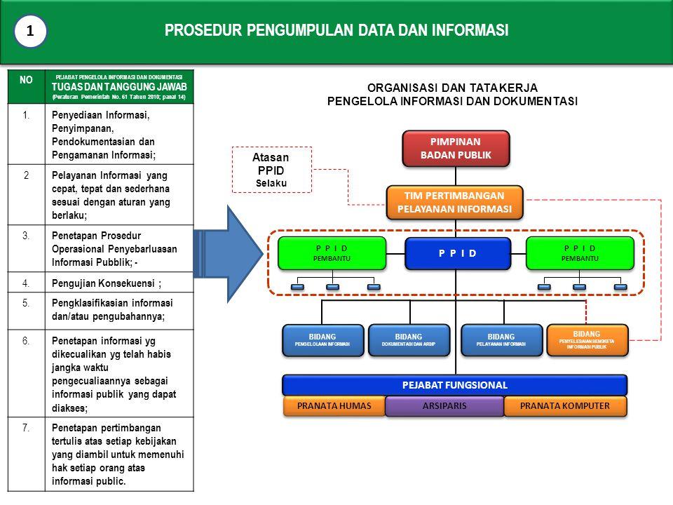 PROSEDUR PENGUMPULAN DATA DAN INFORMASI 1