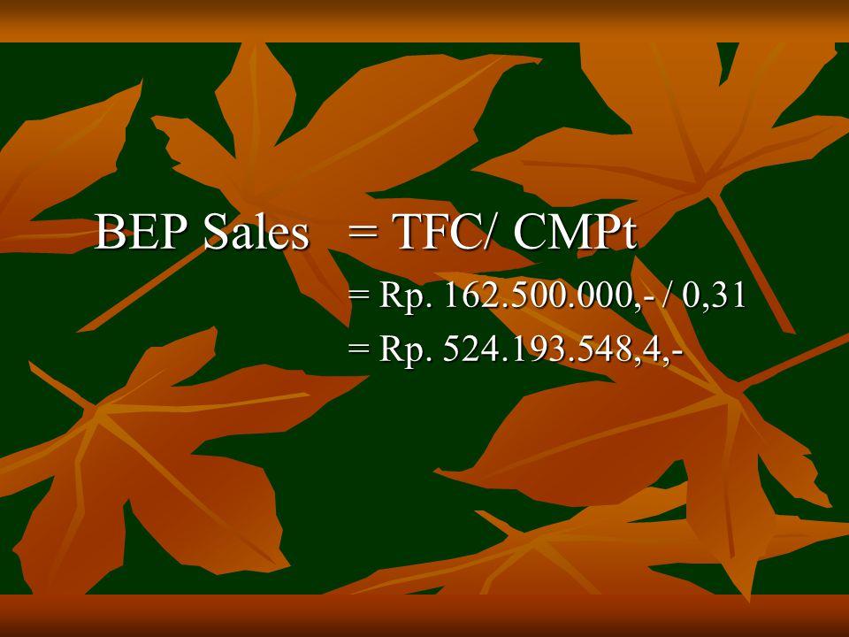 BEP Sales = TFC/ CMPt = Rp. 162.500.000,- / 0,31 = Rp. 524.193.548,4,-