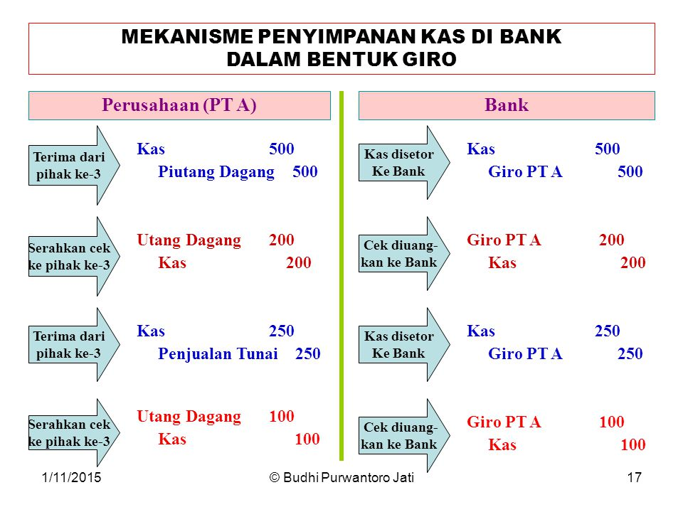 MEKANISME PENYIMPANAN KAS DI BANK DALAM BENTUK GIRO