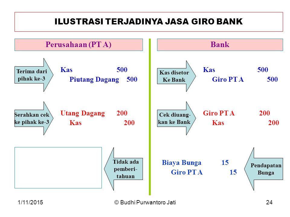 ILUSTRASI TERJADINYA JASA GIRO BANK
