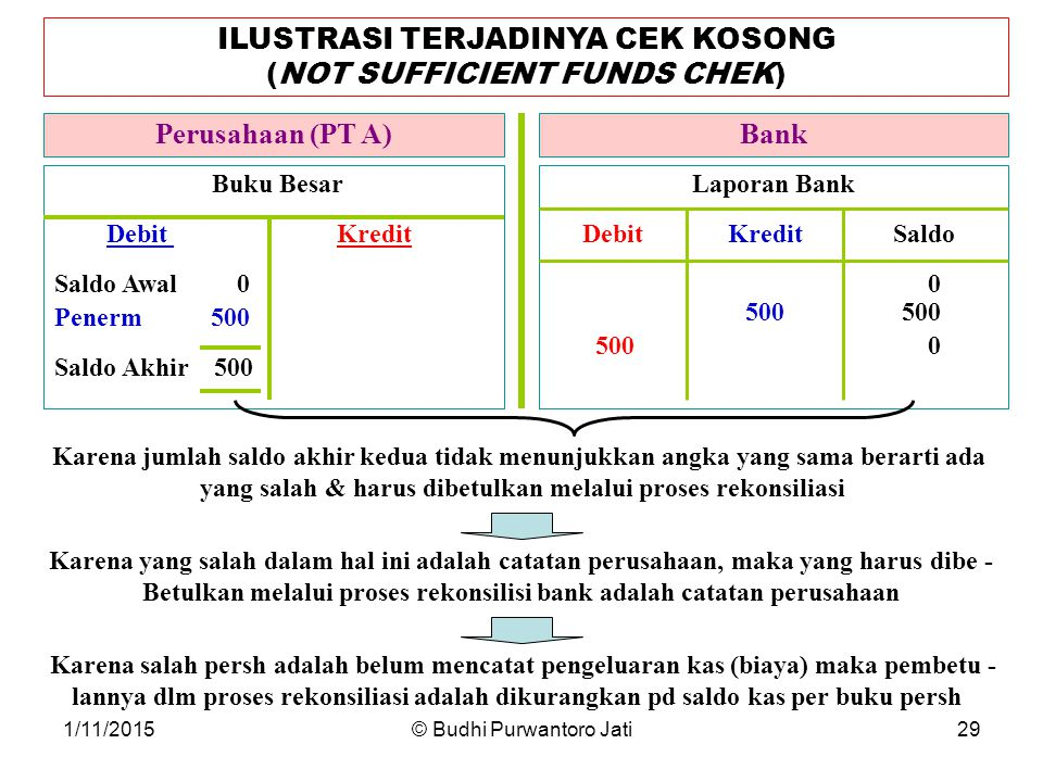 ILUSTRASI TERJADINYA CEK KOSONG (NOT SUFFICIENT FUNDS CHEK)