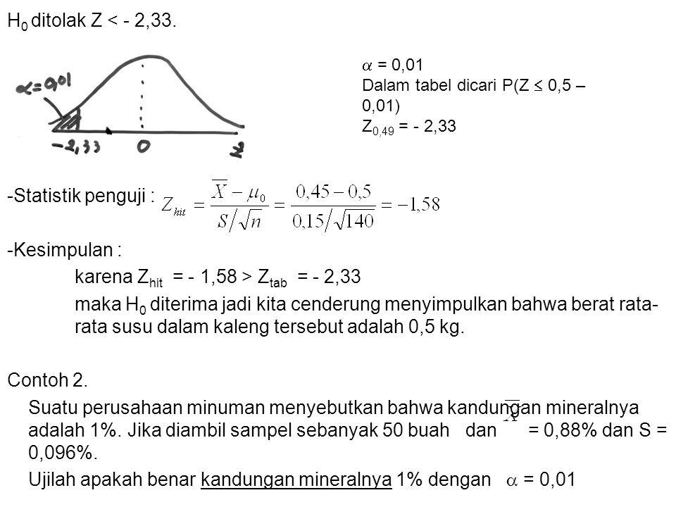 karena Zhit = - 1,58 > Ztab = - 2,33