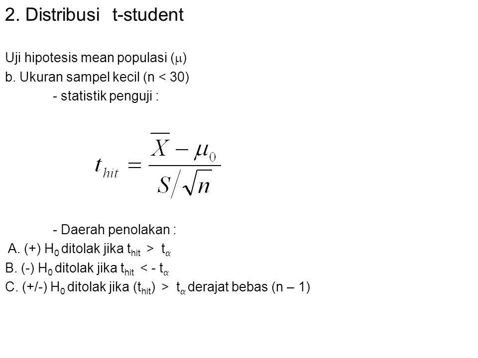 2. Distribusi t-student Uji hipotesis mean populasi ()