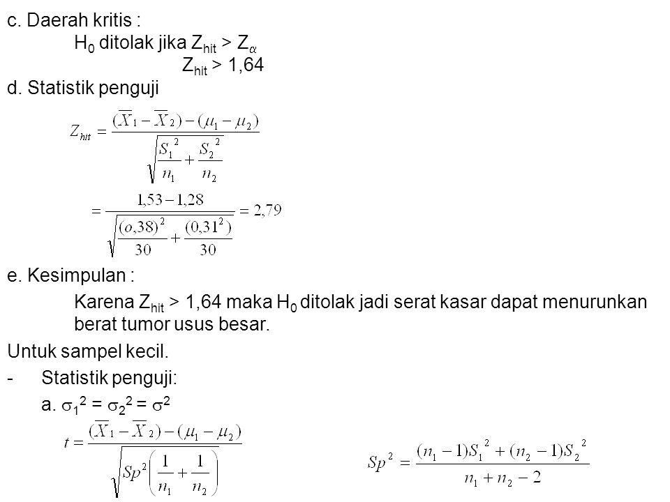 c. Daerah kritis : H0 ditolak jika Zhit > Z Zhit > 1,64