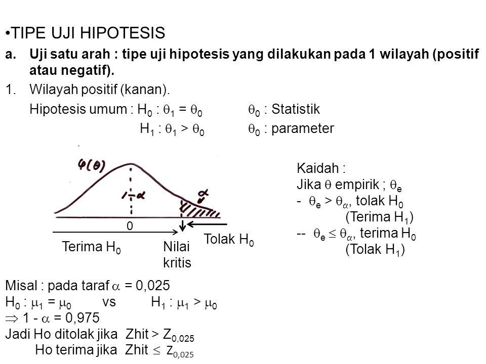 TIPE UJI HIPOTESIS Uji satu arah : tipe uji hipotesis yang dilakukan pada 1 wilayah (positif atau negatif).