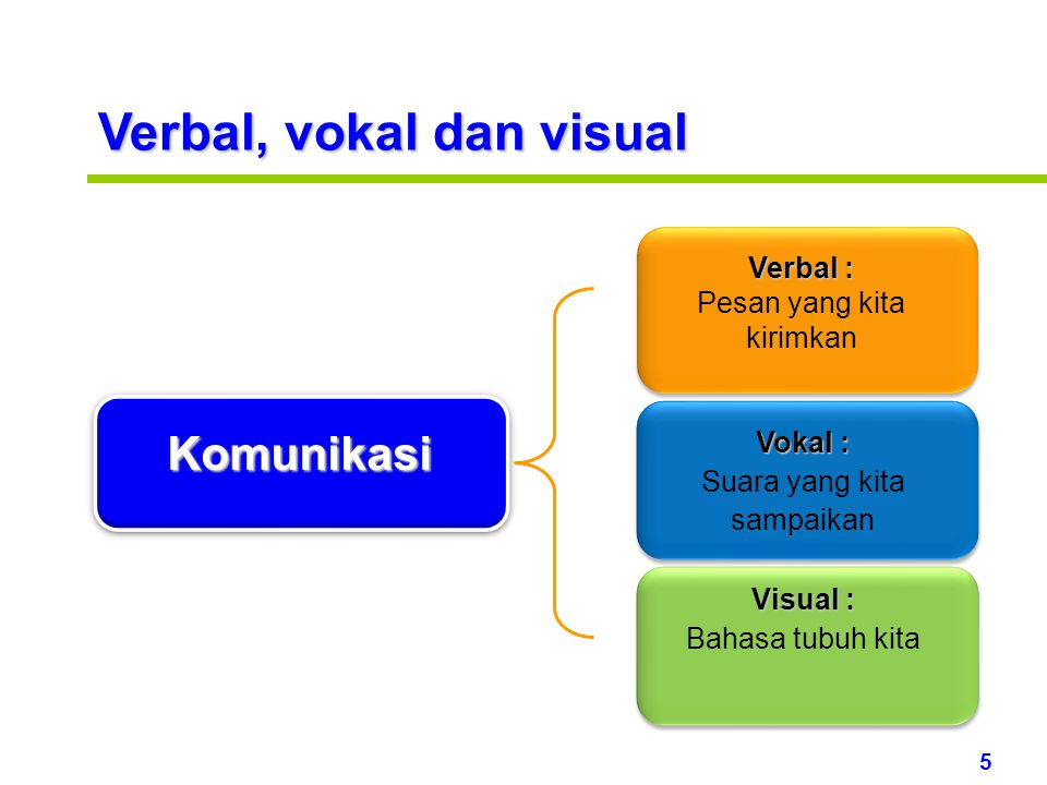 Verbal, vokal dan visual
