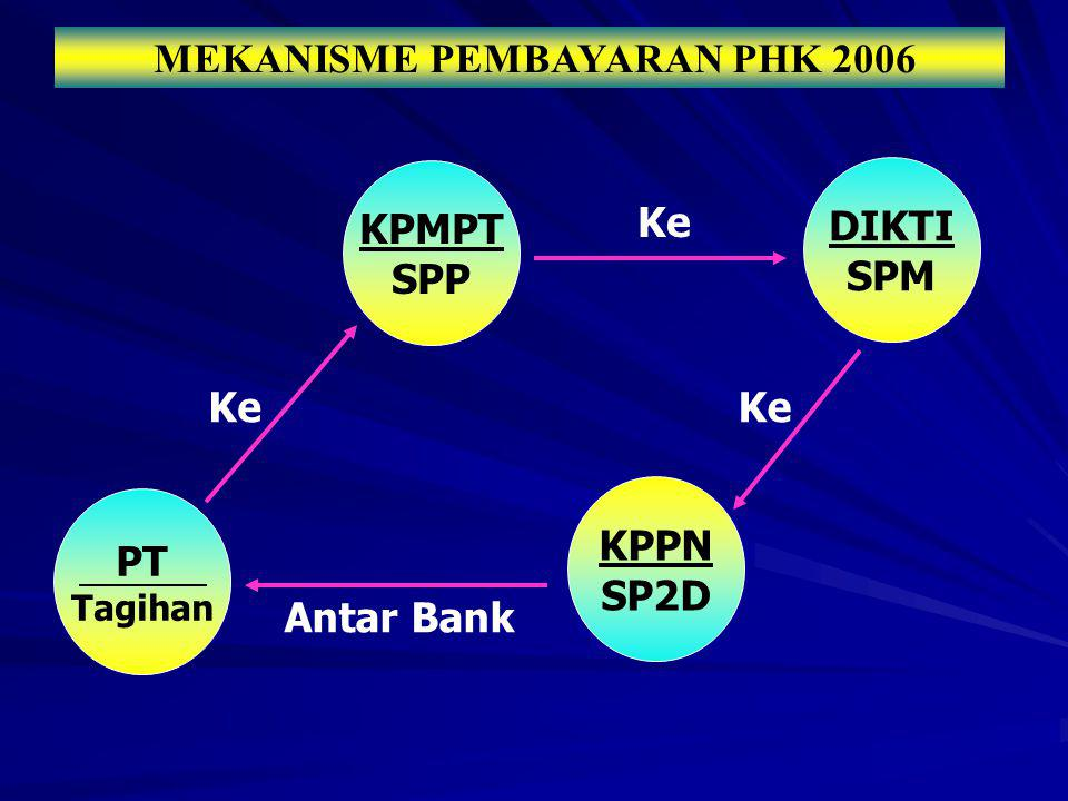MEKANISME PEMBAYARAN PHK 2006
