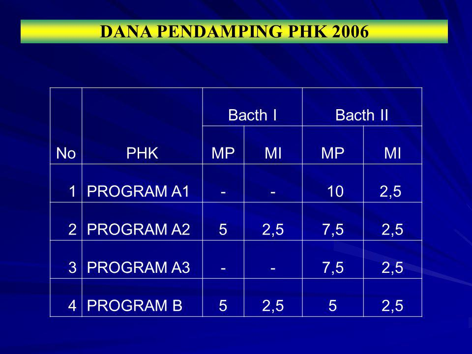 DANA PENDAMPING PHK 2006 No PHK Bacth I Bacth II MP MI 1 PROGRAM A1 -