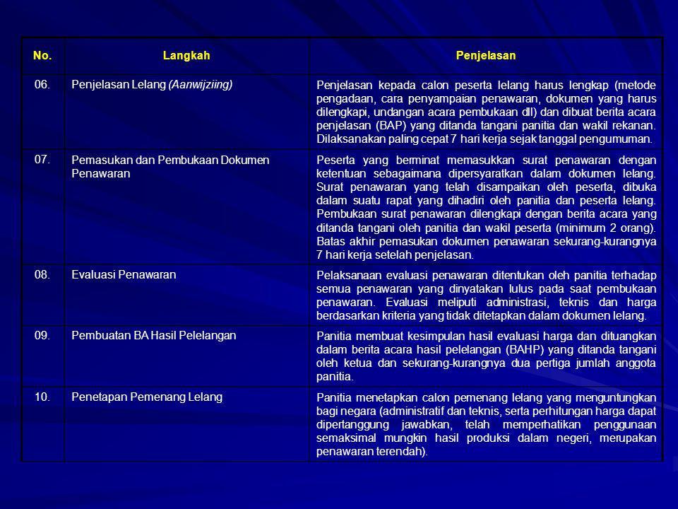 No. Langkah. Penjelasan. 06. Penjelasan Lelang (Aanwijziing)