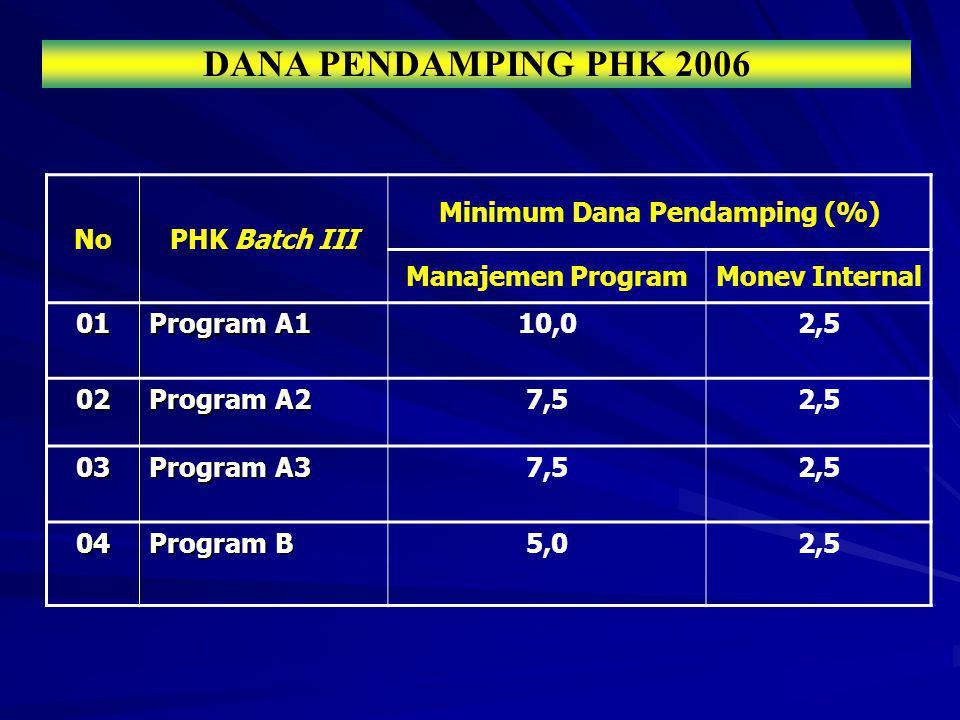 Minimum Dana Pendamping (%)