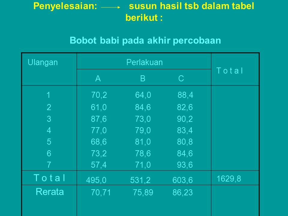 Penyelesaian: susun hasil tsb dalam tabel berikut : Bobot babi pada akhir percobaan