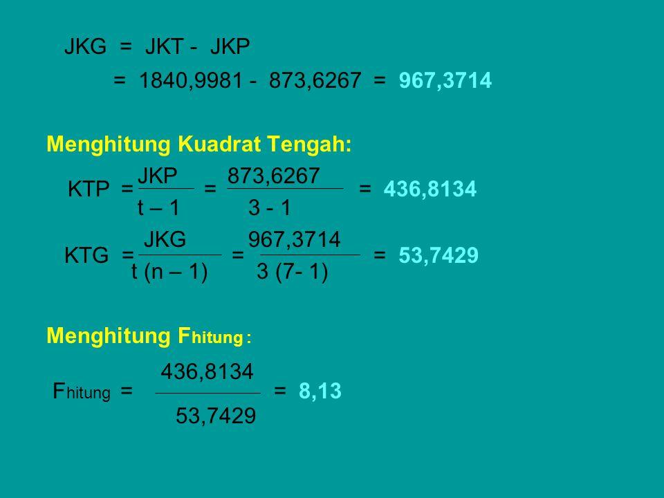 JKG = JKT - JKP = 1840,9981 - 873,6267 = 967,3714. Menghitung Kuadrat Tengah: JKP 873,6267.