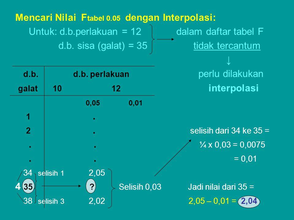 Mencari Nilai Ftabel 0.05 dengan Interpolasi: