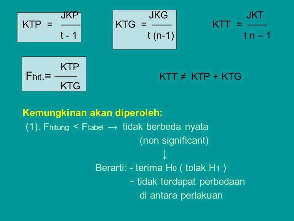 (1). Fhitung < Ftabel → tidak berbeda nyata (non significant) ↓