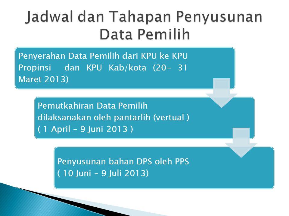 Jadwal dan Tahapan Penyusunan Data Pemilih