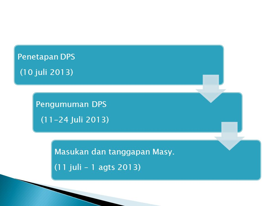 Penetapan DPS (10 juli 2013) Pengumuman DPS. (11-24 Juli 2013) Masukan dan tanggapan Masy.