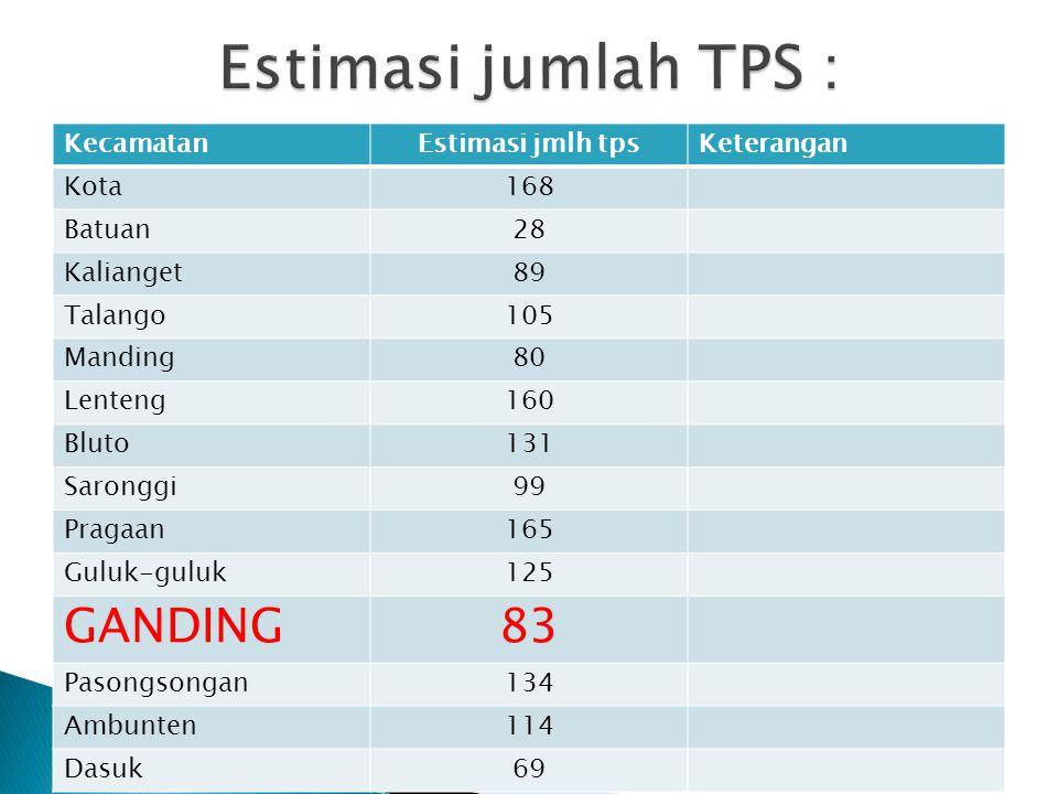 Estimasi jumlah TPS : GANDING 83 Kecamatan Estimasi jmlh tps