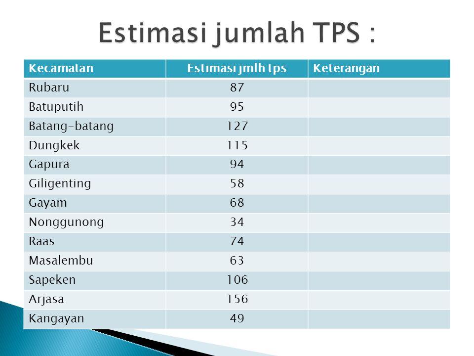 Estimasi jumlah TPS : Kecamatan Estimasi jmlh tps Keterangan Rubaru 87
