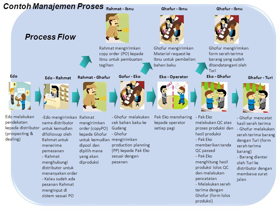 Contoh Manajemen Proses