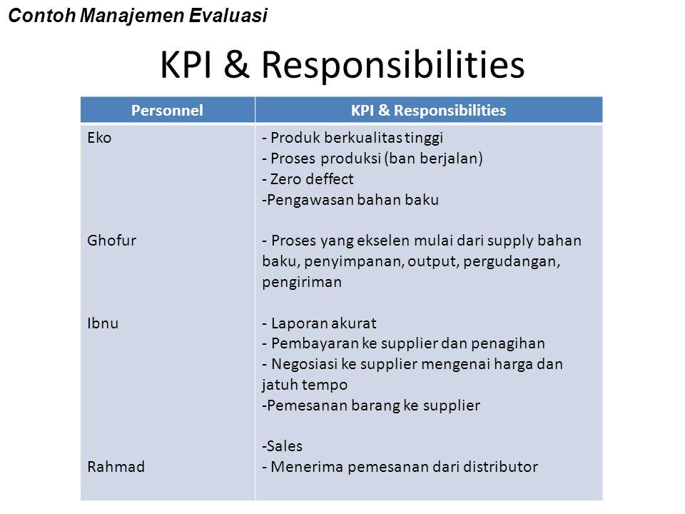 KPI & Responsibilities