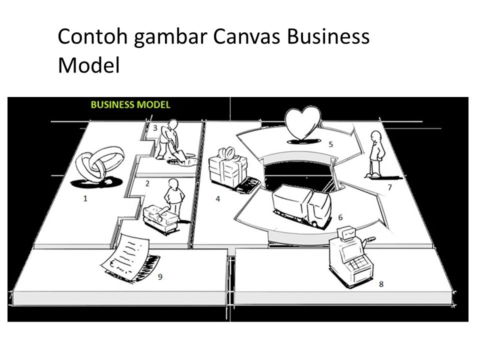 Contoh gambar Canvas Business Model