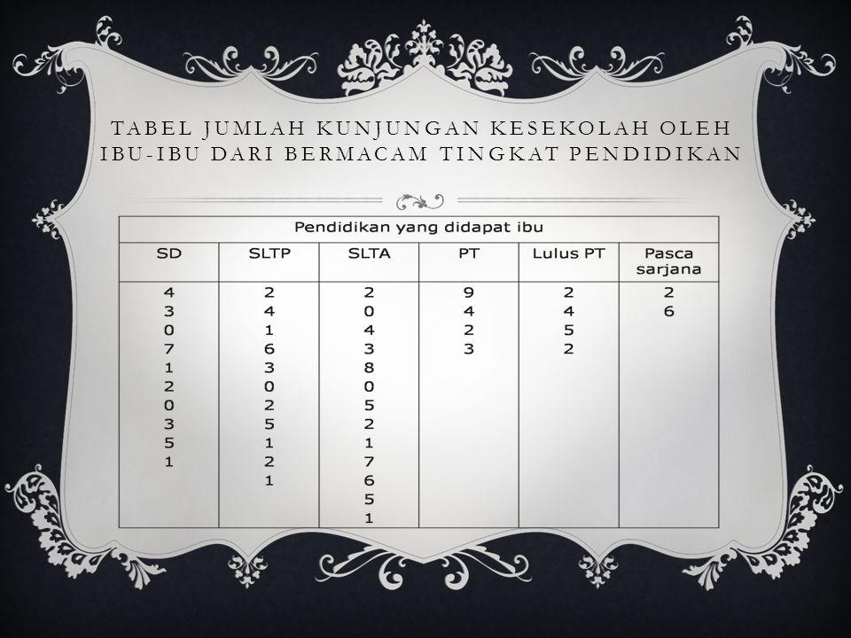 Tabel Jumlah Kunjungan Kesekolah Oleh Ibu-ibu dari Bermacam Tingkat Pendidikan