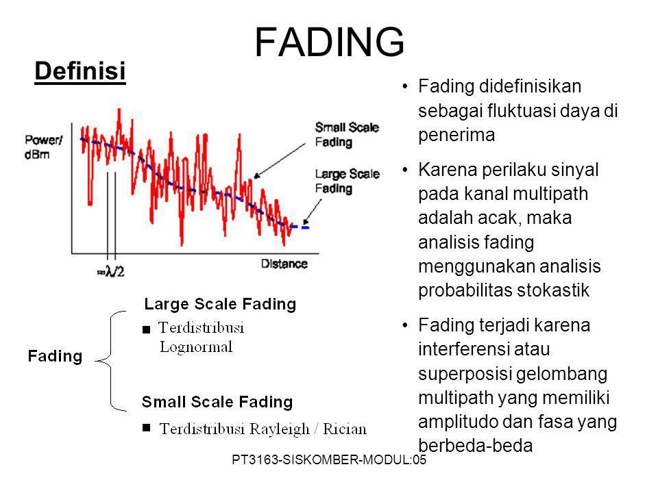 FADING Definisi. Fading didefinisikan sebagai fluktuasi daya di penerima.
