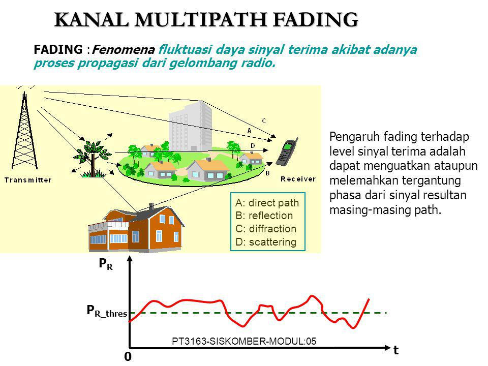 KANAL MULTIPATH FADING