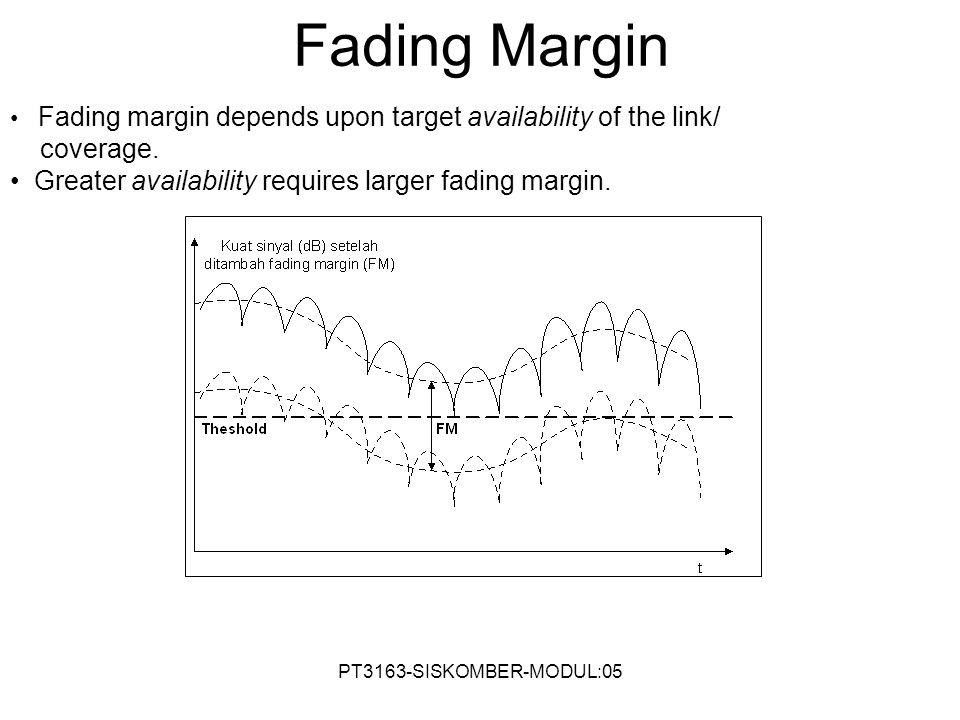 Fading Margin coverage.