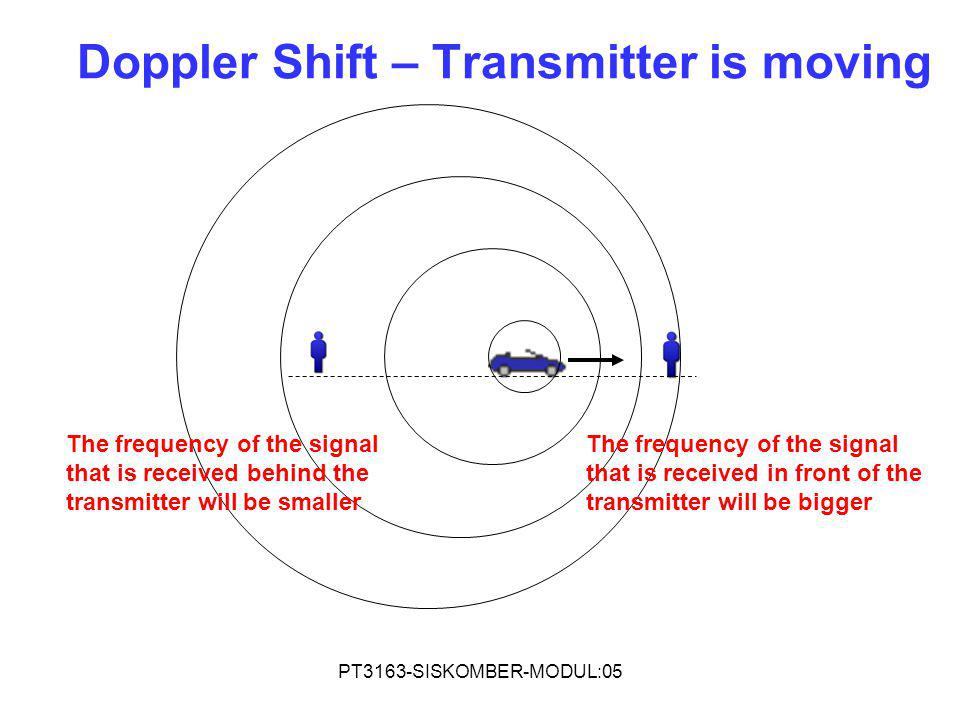 Doppler Shift – Transmitter is moving