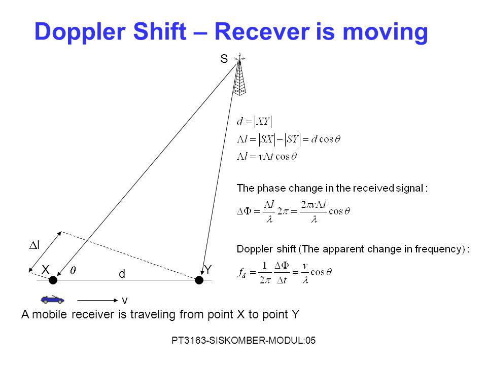 Doppler Shift – Recever is moving