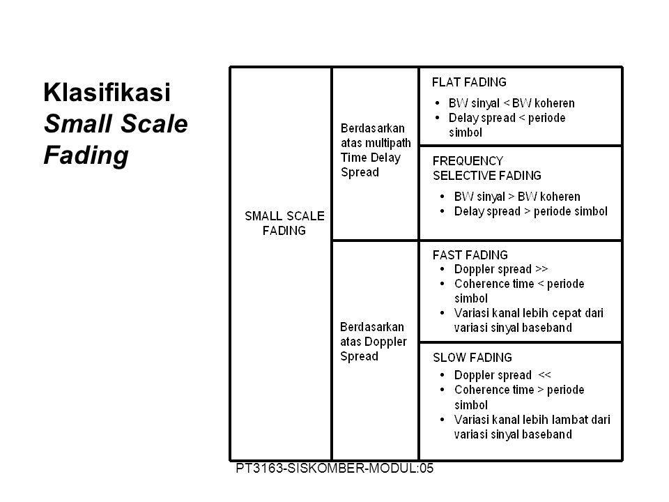 Klasifikasi Small Scale Fading