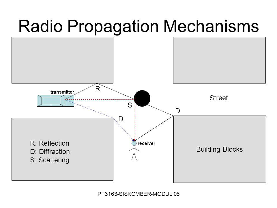 Radio Propagation Mechanisms