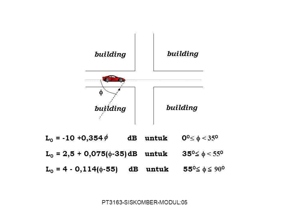 L0 = 2,5 + 0,075(-35) dB untuk 350≤  < 550