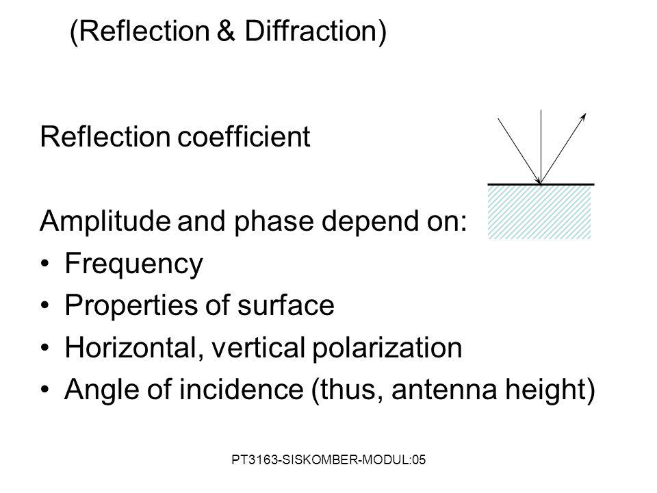 (Reflection & Diffraction)