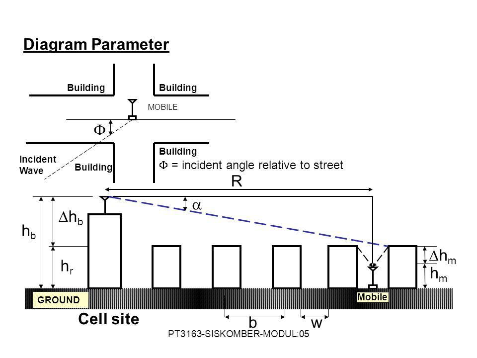 Diagram Parameter  w  b R hb hb hr hm hm Cell site