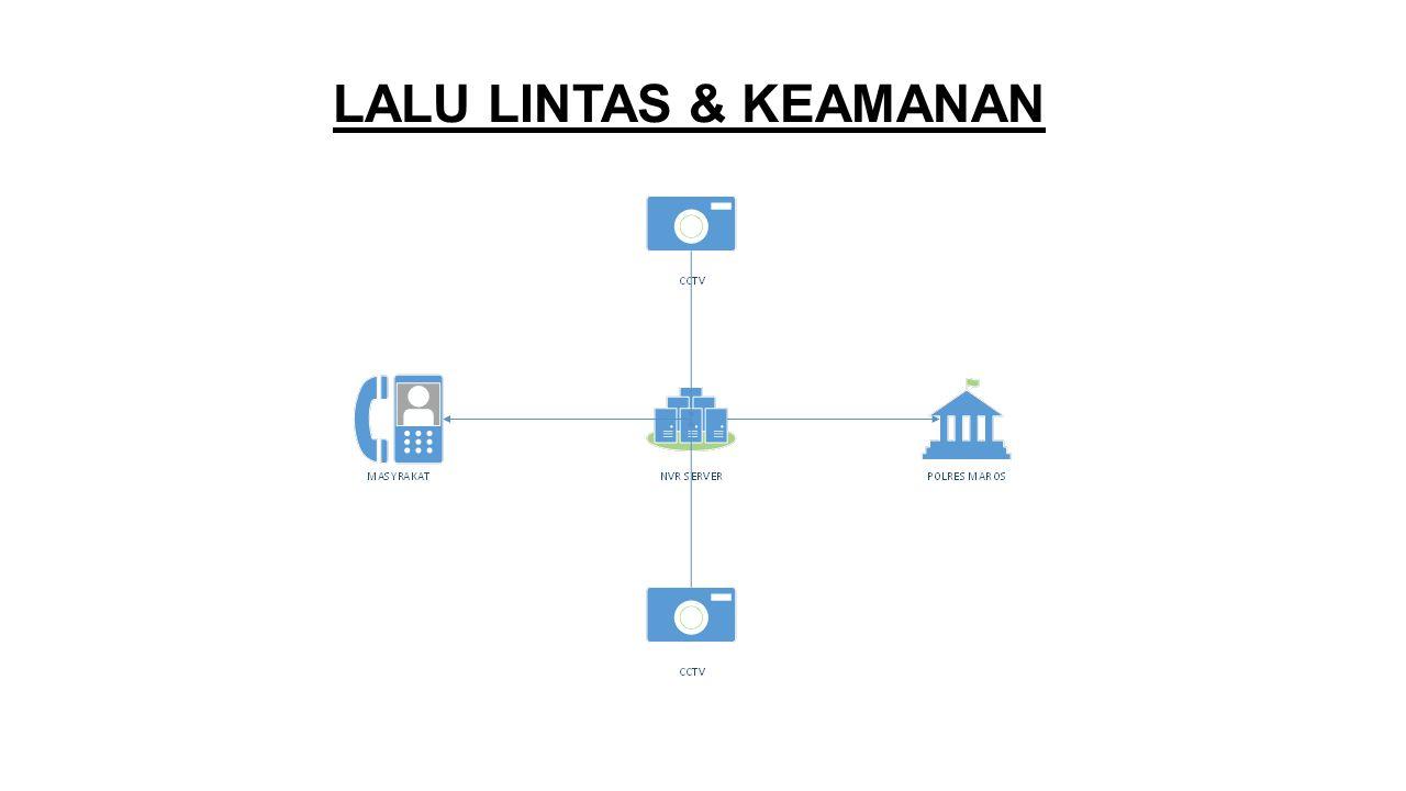 LALU LINTAS & KEAMANAN