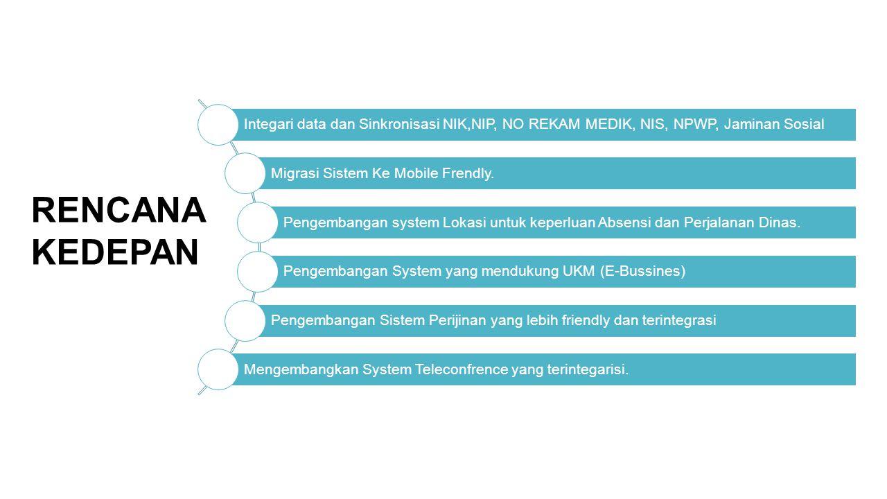 Integari data dan Sinkronisasi NIK,NIP, NO REKAM MEDIK, NIS, NPWP, Jaminan Sosial