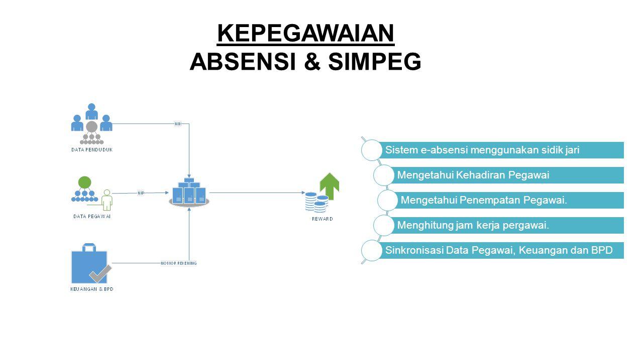 KEPEGAWAIAN ABSENSI & SIMPEG