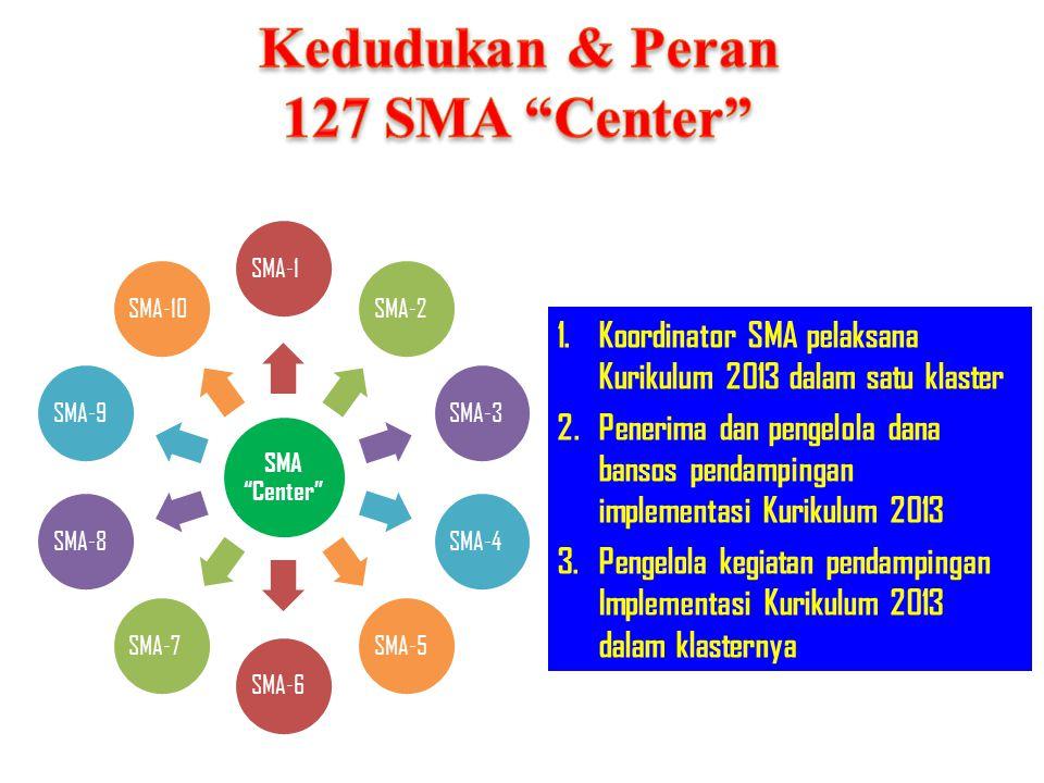 Kedudukan & Peran 127 SMA Center