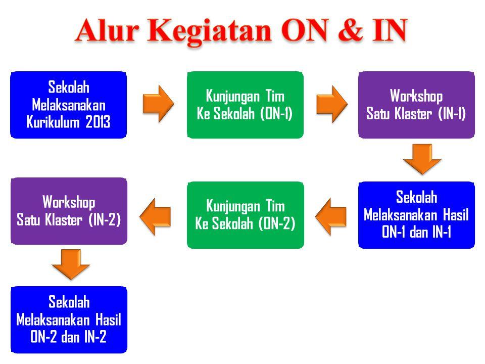 Alur Kegiatan ON & IN Sekolah Melaksanakan Kurikulum 2013