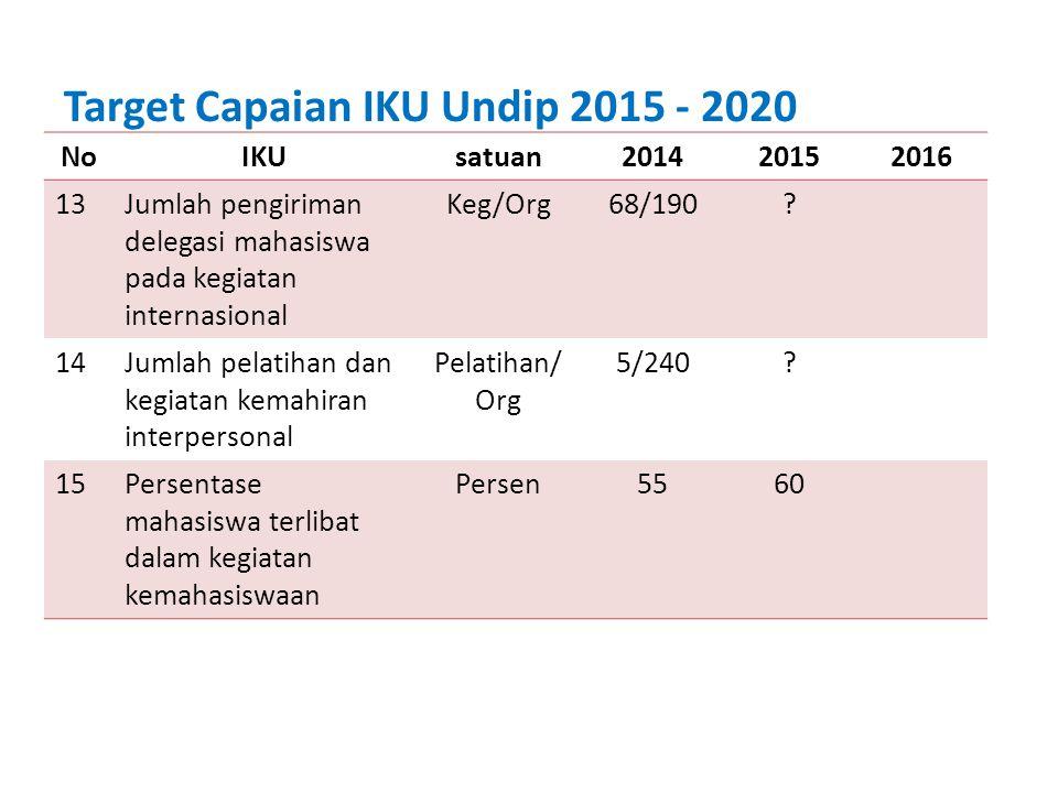 Target Capaian IKU Undip 2015 - 2020
